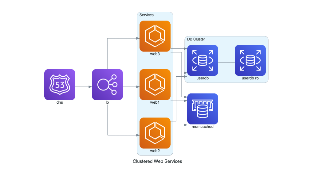 clustered web services diagram