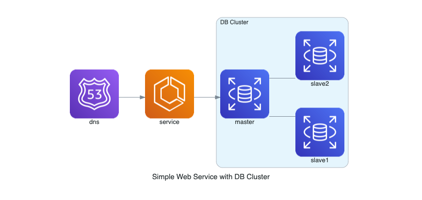 simple web service with db cluster diagram